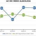 oki-index