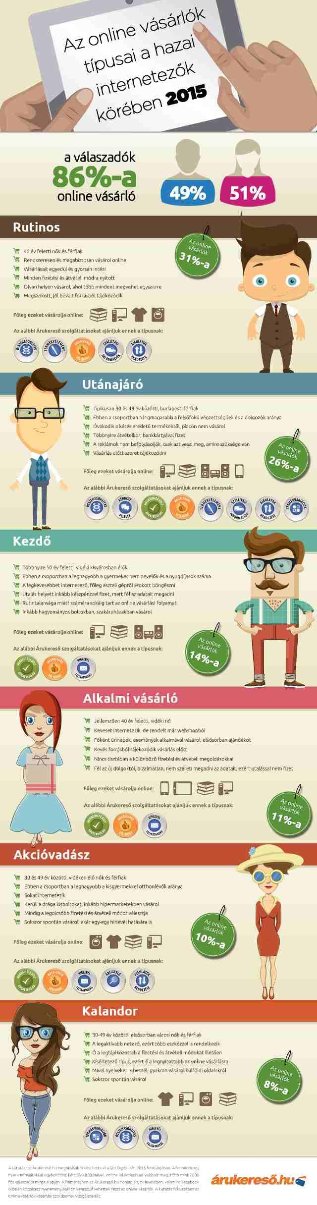 online-vasarlo-infografikon