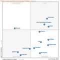Gartner-Magic-Quadrant-Mobile-Data-Protection-2015