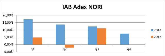 IAB-Adex-NORI