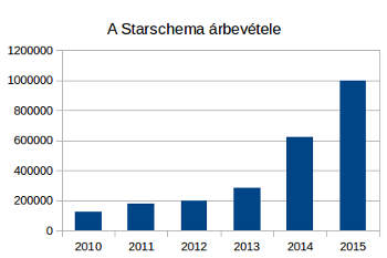 Starschema-arbevetel-grafikon
