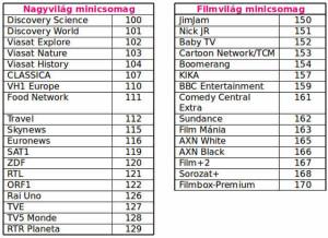 kodolatlan-csatorna-telekom-tv