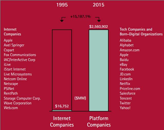 internet-vs-platform-ceg-piaci-kapitalizacio
