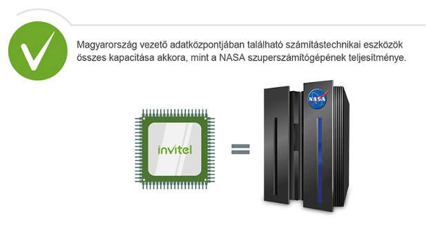 2-Invitel-infografika