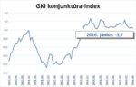 Minden ágazatban látványosan romlottak a magyar gazdaság kilátásai