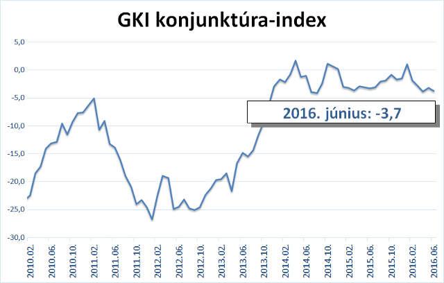 GKI-konjukturaindex