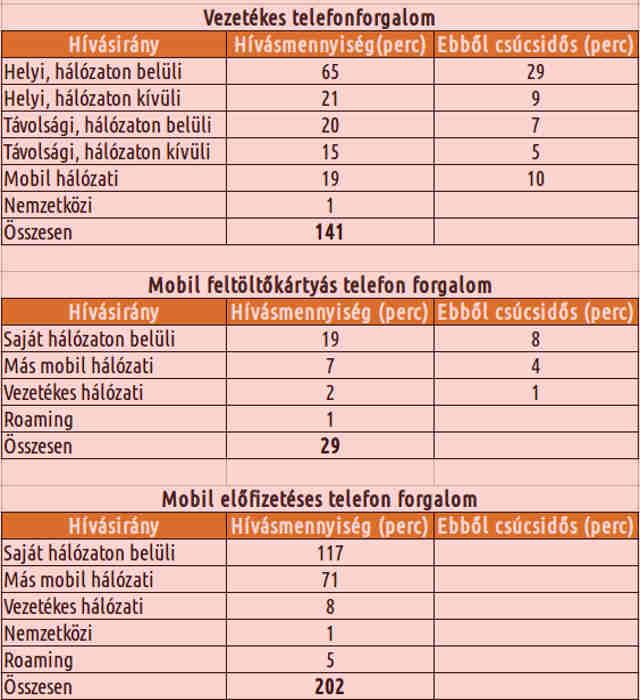 atlagos-hazai-hívásszerkezet- 2015