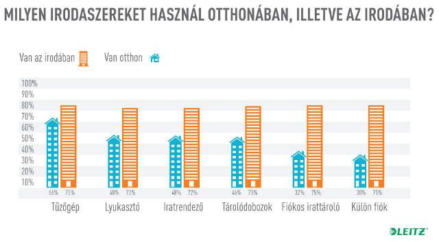 leitz-otthoni-munka-infografika