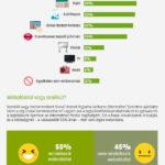 Invitel felmérés: a kkv-k 45 százalékának nincs honlapja