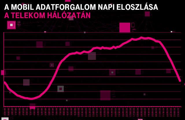 Magyar Telekom, internet