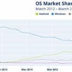 Már több gépen van Android, mint Windows