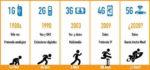 Huszonkét 5G távközlési hálózat kiépítésére szerződött eddig a Huawei