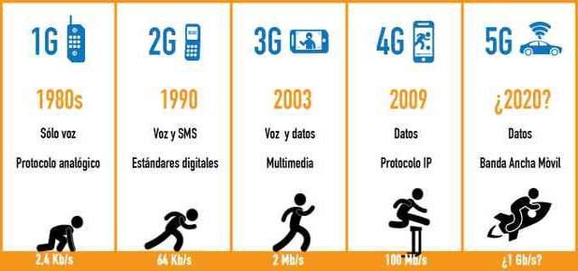 5G, internet