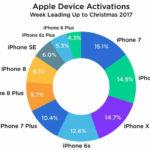 Nem fogy az új iPhone X
