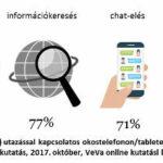 A síszezonban megnő a külföldi adatforgalom