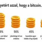 Mély ismerete keveseknek van a Bitcoinról