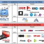 Közzétették az országos digitális földfelszíni televíziós hálózatok használati pályázatát