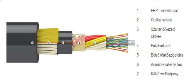 ADSS kábel