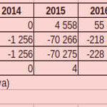 Codecool: 3,5 millió euró tőkebefektetés