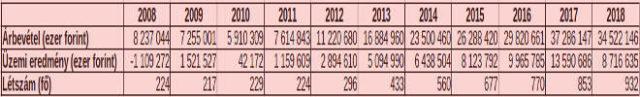 Az NNG Szoftverfejlesztő és Kereskedelmi Kft. eredményei (Forrás: nyilvános cégadatok, minuszos.hu gyűjtés.)