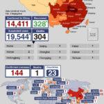 Online rendszert indít el Kína a koronavírus terjedésének előrejelzésére