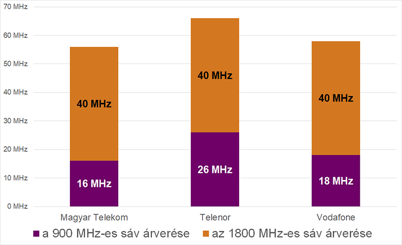 Az NMHH frekvenciaárverésén megszerzett spektrummennyiségek szolgáltatónként