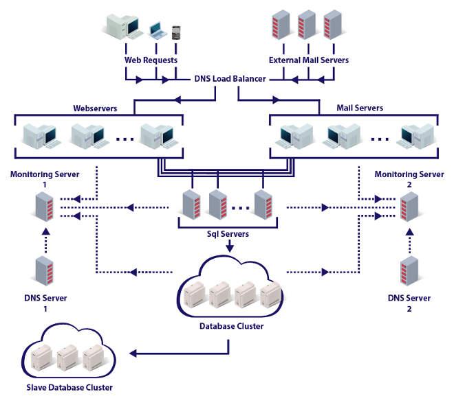 A protonmail rendszer felépítése